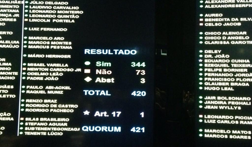 Placar da Câmara dos Deputados mostra resultado final da votação